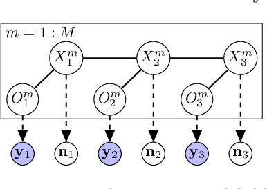 Figure 3 for Learning Hidden Markov Models from Aggregate Observations