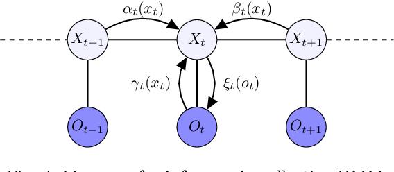 Figure 4 for Learning Hidden Markov Models from Aggregate Observations