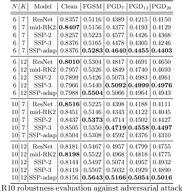 Figure 3 for Robust Neural Networks inspired by Strong Stability Preserving Runge-Kutta methods