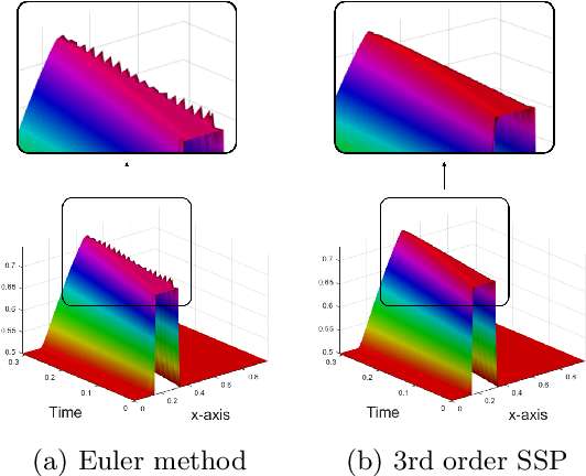 Figure 1 for Robust Neural Networks inspired by Strong Stability Preserving Runge-Kutta methods