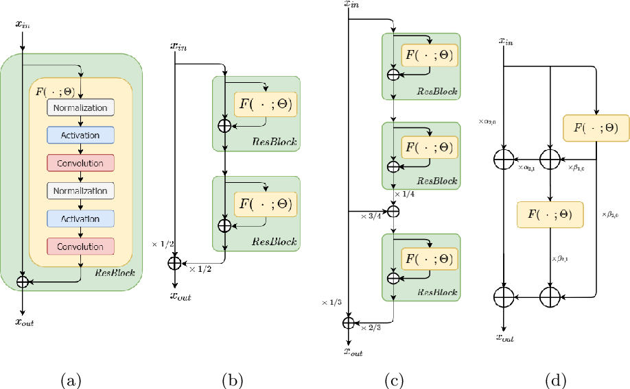 Figure 2 for Robust Neural Networks inspired by Strong Stability Preserving Runge-Kutta methods
