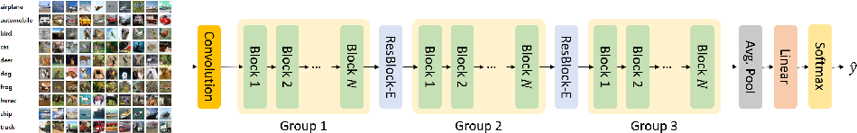 Figure 4 for Robust Neural Networks inspired by Strong Stability Preserving Runge-Kutta methods