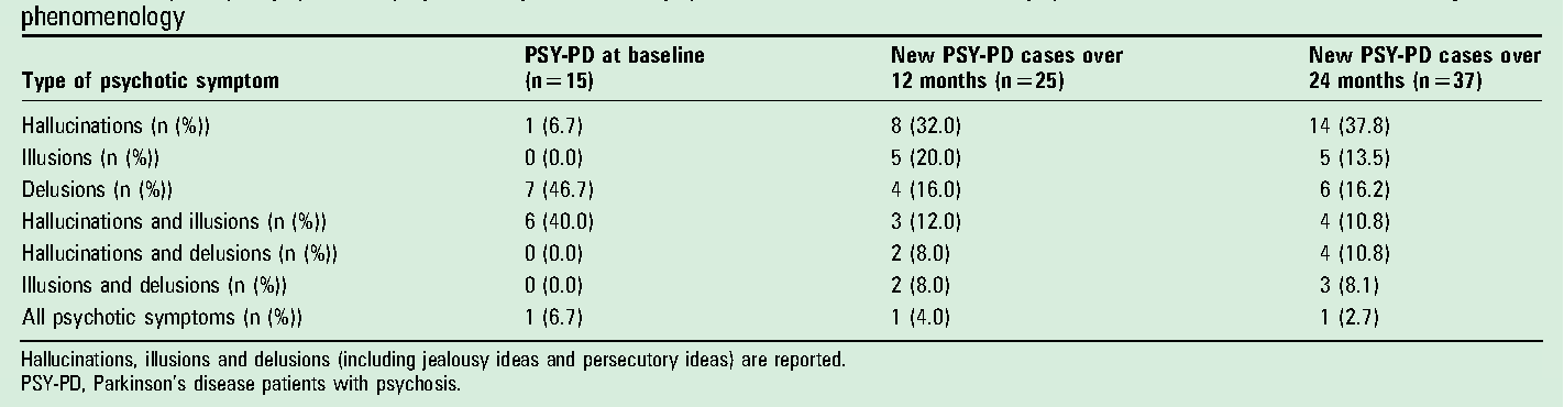 Table 1 from Psychosis associated to Parkinson's disease in