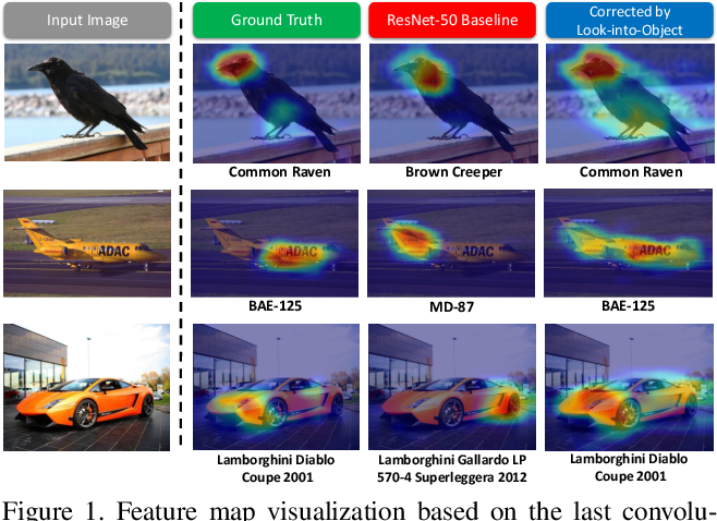 Figure 1 for Look-into-Object: Self-supervised Structure Modeling for Object Recognition