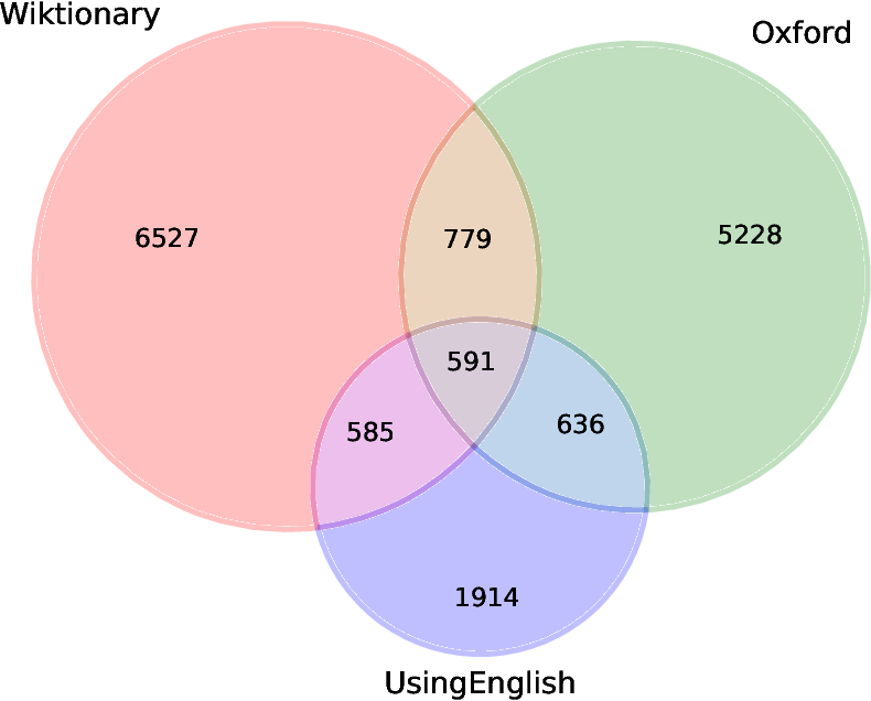 Figure 2 for Casting a Wide Net: Robust Extraction of Potentially Idiomatic Expressions