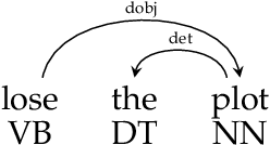 Figure 4 for Casting a Wide Net: Robust Extraction of Potentially Idiomatic Expressions