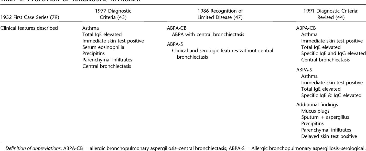 Allergic bronchopulmonary aspergillosis  - Semantic Scholar