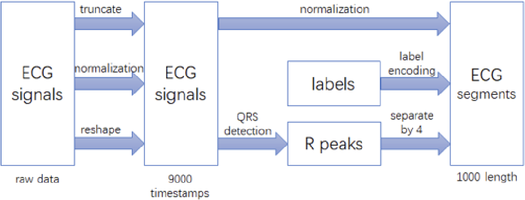 Figure 3 for Atrial Fibrillation Detection and ECG Classification based on CNN-BiLSTM