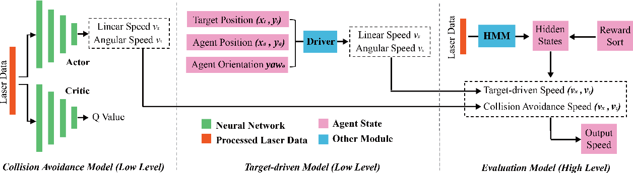 Figure 2 for Hierarchical Reinforcement Learning Framework towards Multi-agent Navigation