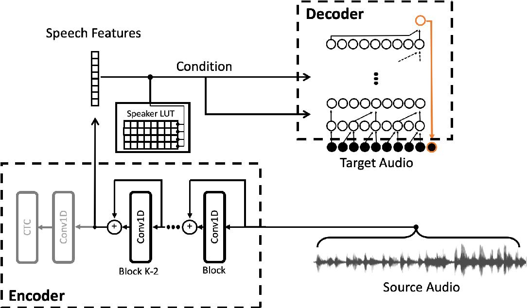 Figure 1 for TTS Skins: Speaker Conversion via ASR
