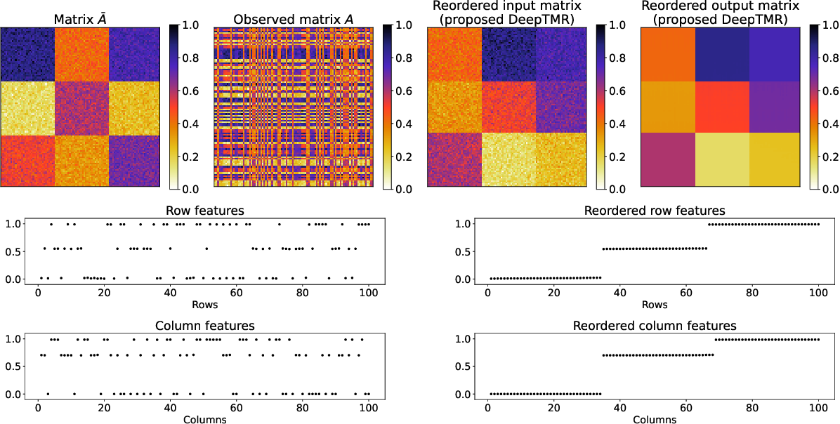Figure 4 for Deep Two-Way Matrix Reordering for Relational Data Analysis
