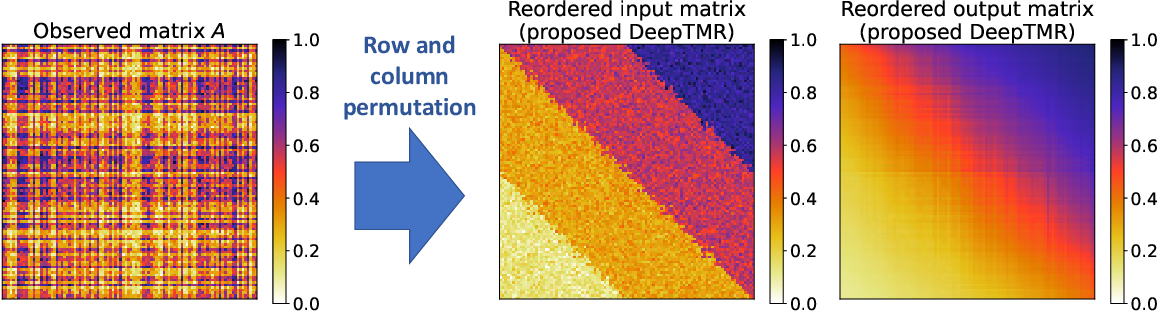 Figure 1 for Deep Two-Way Matrix Reordering for Relational Data Analysis