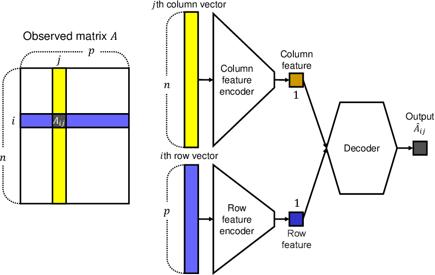 Figure 3 for Deep Two-Way Matrix Reordering for Relational Data Analysis