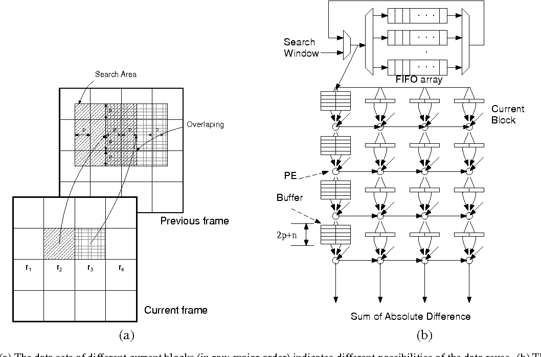 systolic architecture history and applications A network of pes that rhythmically produce and pass data through the system is  called systolic architecture it is used as a co processor in.