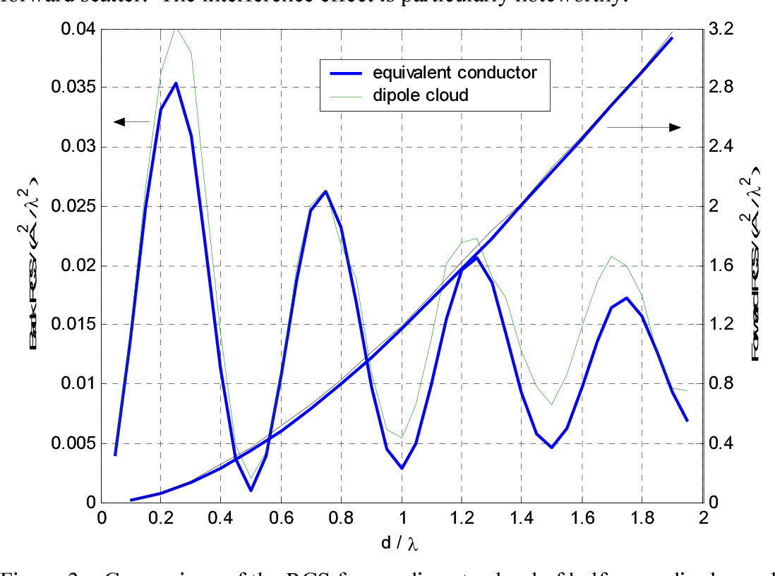 Figure 3 – Comparison of the RCS from a discrete cloud of half wave dipoles and an equivalent conducting continuum, s=0.116.