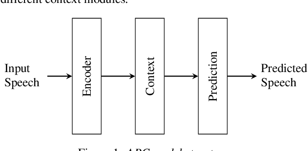 Figure 1 for Scaling Laws for Acoustic Models