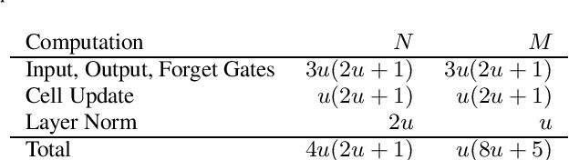 Figure 2 for Scaling Laws for Acoustic Models