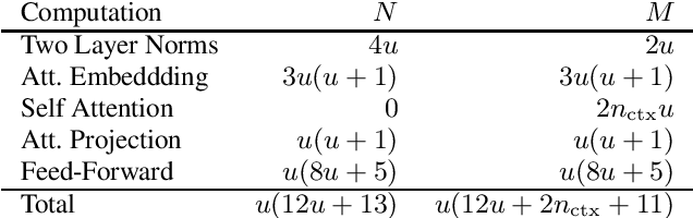 Figure 3 for Scaling Laws for Acoustic Models