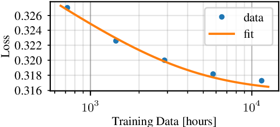 Figure 4 for Scaling Laws for Acoustic Models