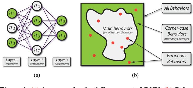 Figure 1 for DeepGauge: Multi-Granularity Testing Criteria for Deep Learning Systems