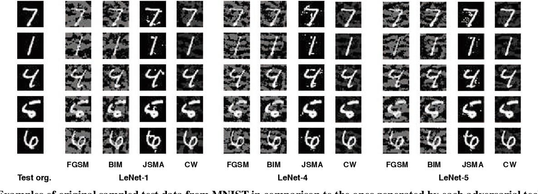 Figure 3 for DeepGauge: Multi-Granularity Testing Criteria for Deep Learning Systems