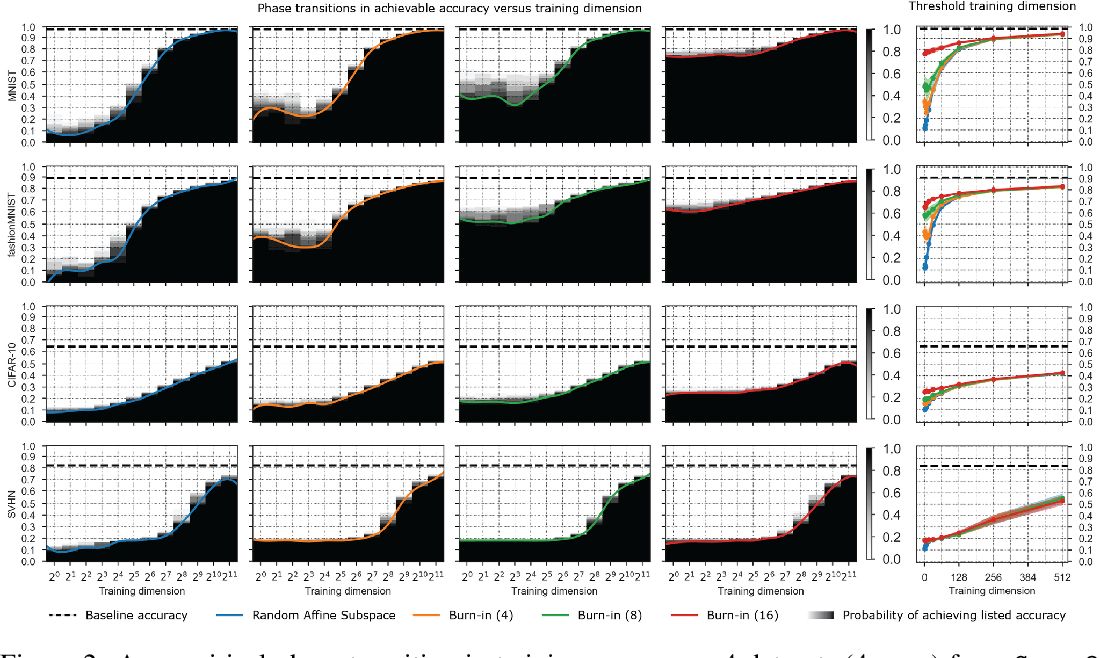Figure 2 for How many degrees of freedom do we need to train deep networks: a loss landscape perspective