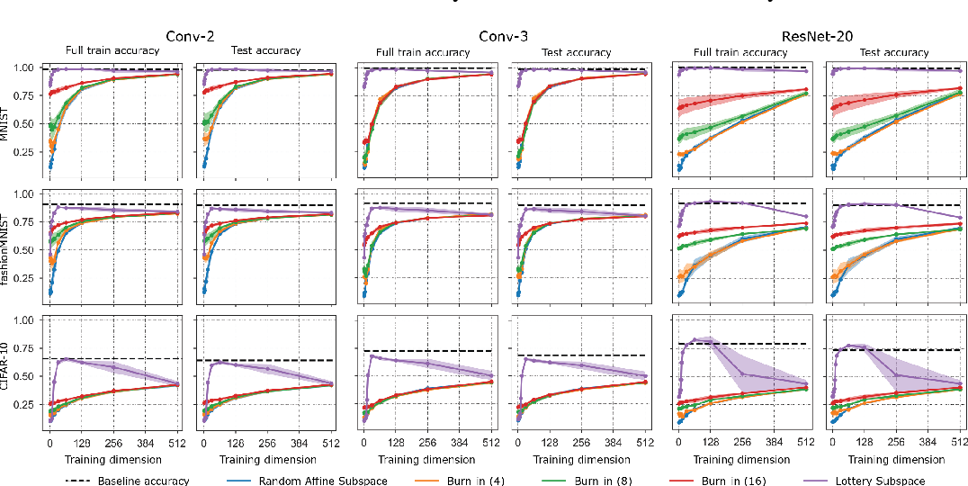 Figure 3 for How many degrees of freedom do we need to train deep networks: a loss landscape perspective
