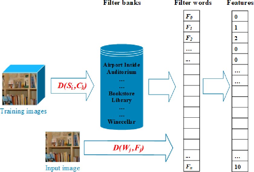 Figure 3 for Tag-based Semantic Features for Scene Image Classification