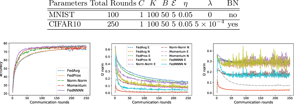 Figure 2 for FedNNNN: Norm-Normalized Neural Network Aggregation for Fast and Accurate Federated Learning
