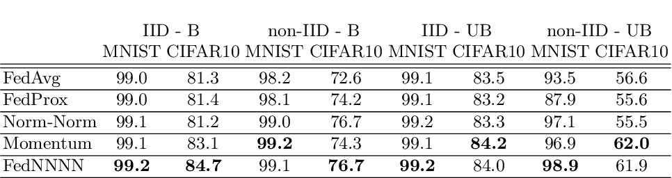 Figure 3 for FedNNNN: Norm-Normalized Neural Network Aggregation for Fast and Accurate Federated Learning