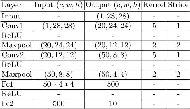 Figure 4 for FedNNNN: Norm-Normalized Neural Network Aggregation for Fast and Accurate Federated Learning