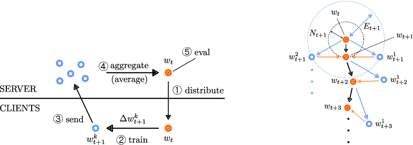 Figure 1 for FedNNNN: Norm-Normalized Neural Network Aggregation for Fast and Accurate Federated Learning