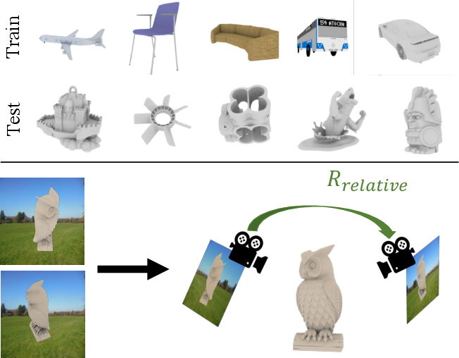 Figure 1 for Novel Object Viewpoint Estimation through Reconstruction Alignment