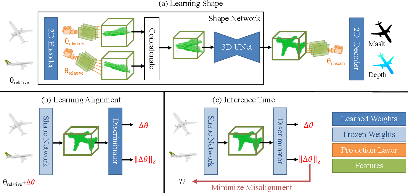 Figure 3 for Novel Object Viewpoint Estimation through Reconstruction Alignment