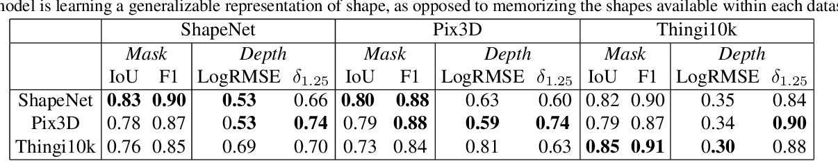 Figure 4 for Novel Object Viewpoint Estimation through Reconstruction Alignment