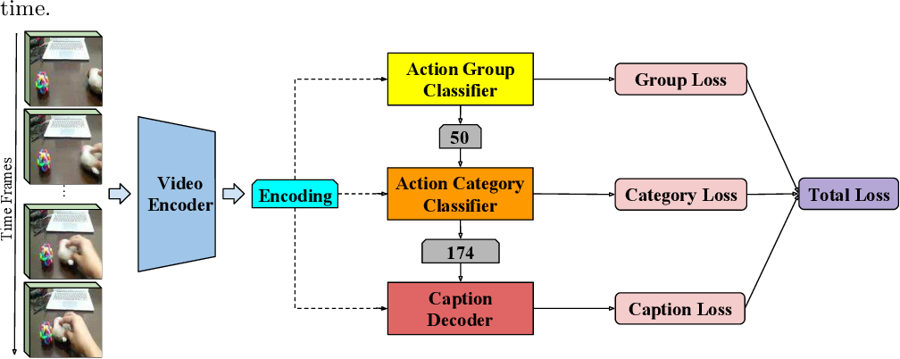 Figure 3 for Hierarchical Video Understanding