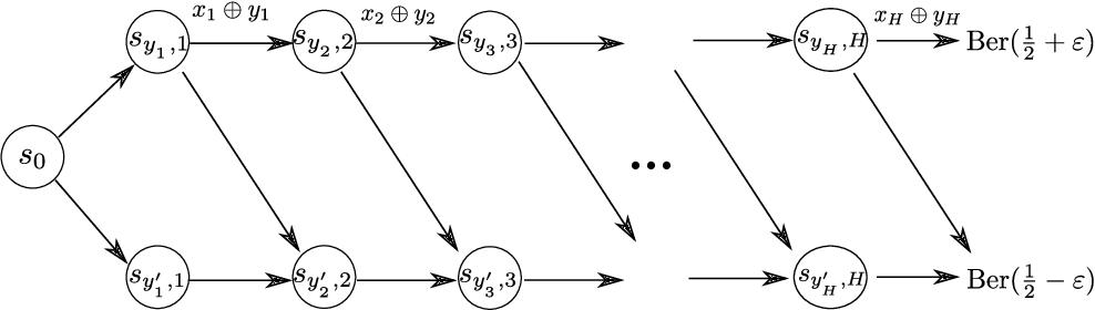 Figure 2 for Provably Efficient Online Agnostic Learning in Markov Games