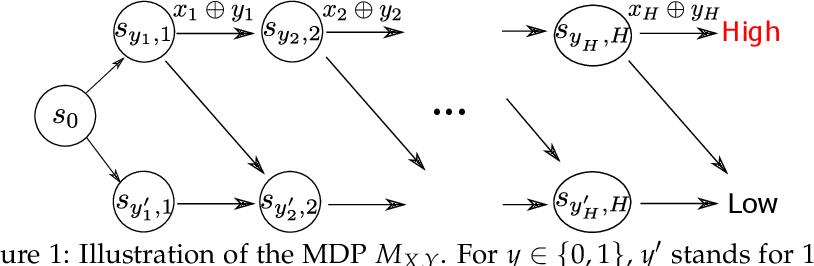 Figure 1 for Provably Efficient Online Agnostic Learning in Markov Games