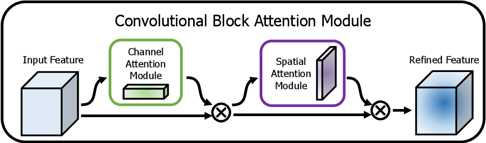 Figure 1 for CBAM: Convolutional Block Attention Module