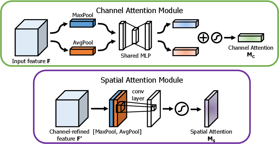 Figure 3 for CBAM: Convolutional Block Attention Module