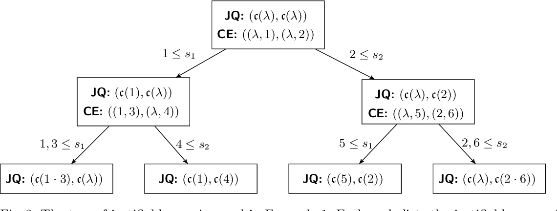Figure 4 for Modularity in Query-Based Concept Learning