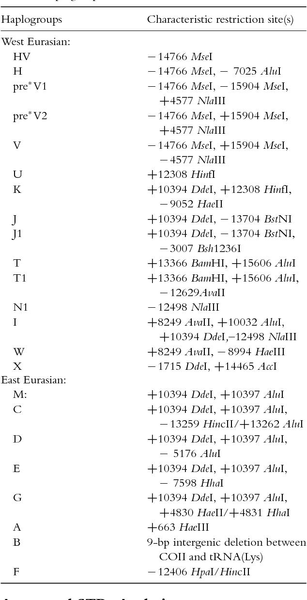 Mitochondrial DNA diversity in the Polish Roma  - Semantic Scholar