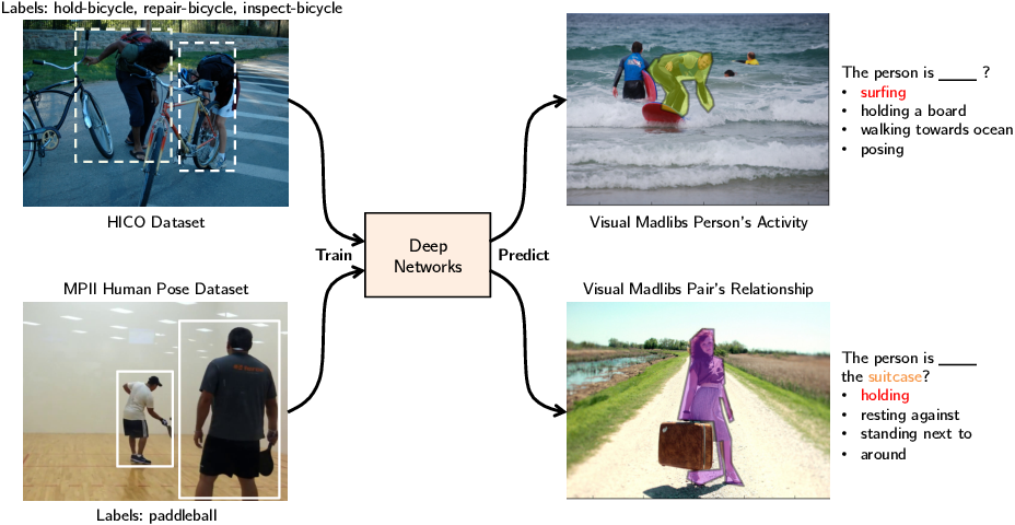 Figure 1 for Learning Models for Actions and Person-Object Interactions with Transfer to Question Answering