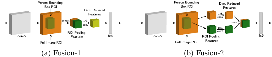Figure 3 for Learning Models for Actions and Person-Object Interactions with Transfer to Question Answering