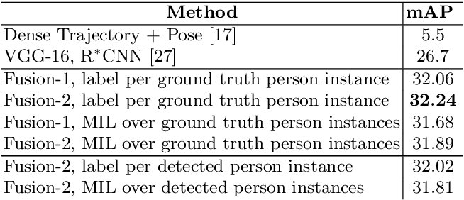 Figure 4 for Learning Models for Actions and Person-Object Interactions with Transfer to Question Answering