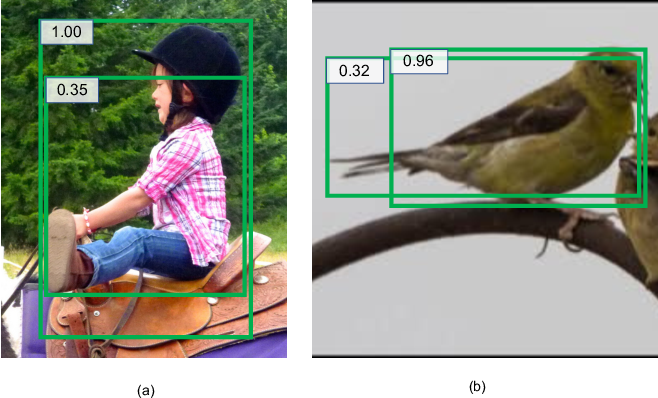Figure 2 for Softer-NMS: Rethinking Bounding Box Regression for Accurate Object Detection