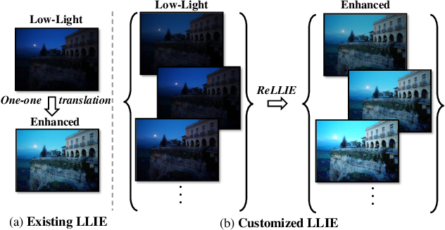 Figure 1 for ReLLIE: Deep Reinforcement Learning for Customized Low-Light Image Enhancement