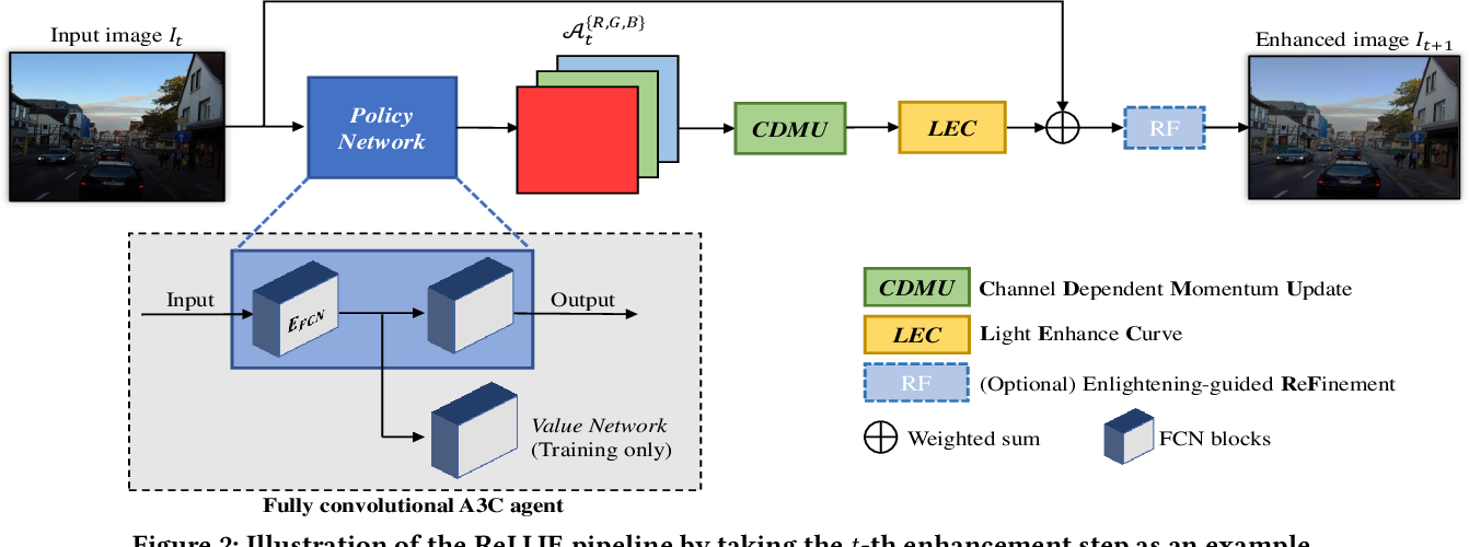 Figure 3 for ReLLIE: Deep Reinforcement Learning for Customized Low-Light Image Enhancement