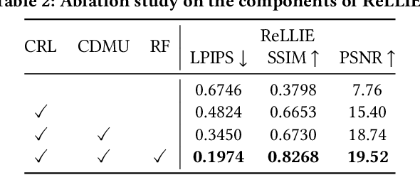 Figure 4 for ReLLIE: Deep Reinforcement Learning for Customized Low-Light Image Enhancement