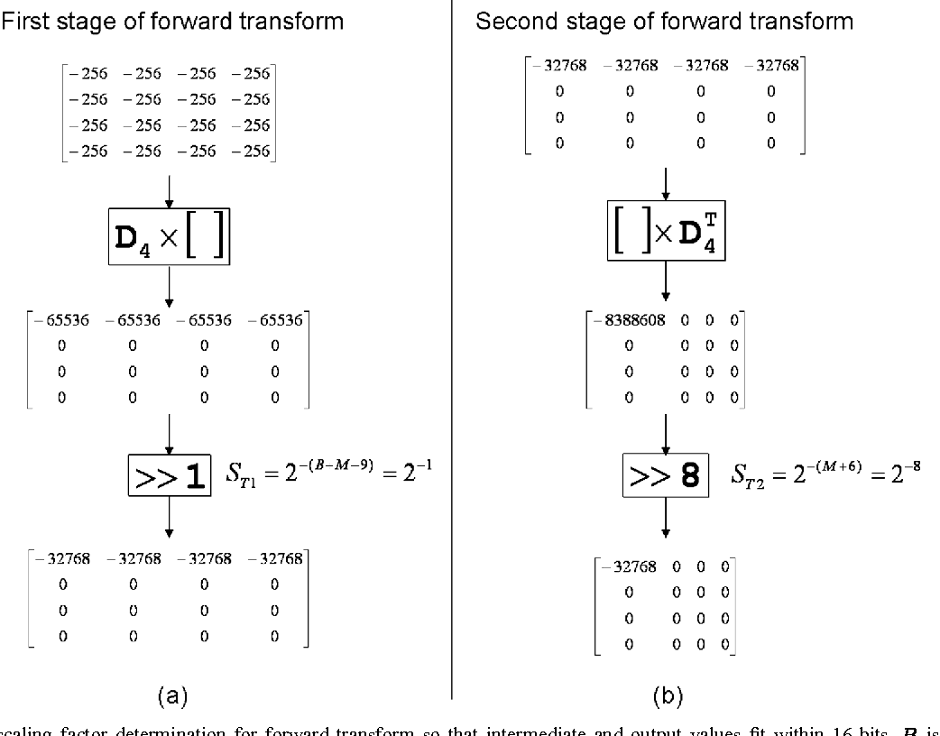 Figure 4 from core transform design in the high efficiency for Quantization table design revisited for image video coding